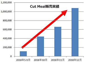 Cut mel販売実績_幅365.png