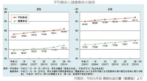 ②平均寿命と健康寿命の推移PNG.JPG