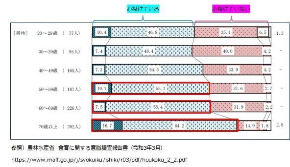 心掛け調査グラフ.jpg