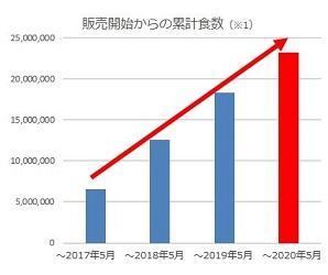 ②累計食数グラフ.jpg