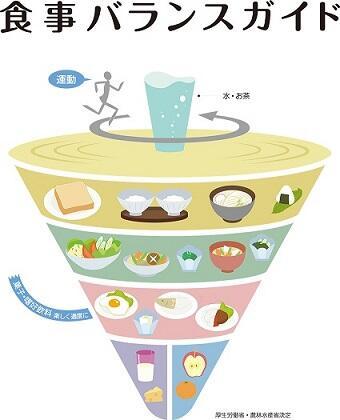 食事バランスガイド - コピー.jpg